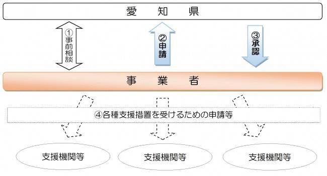 miraihou-sinsei-nagare